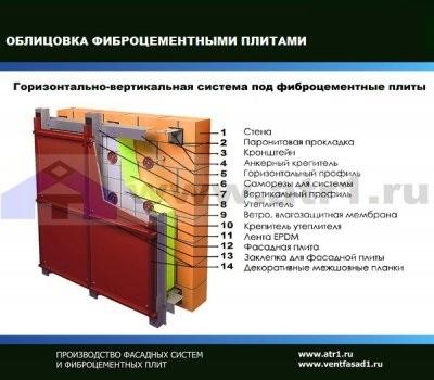 Облицовка фасада фиброцементными плитами