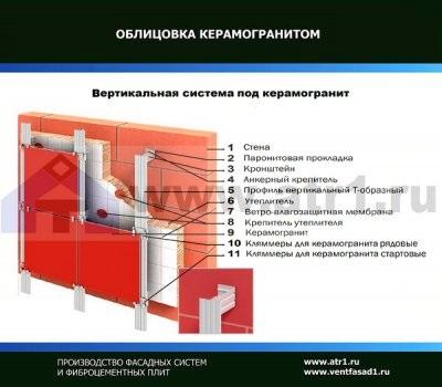 Фасадная система под керамогранит