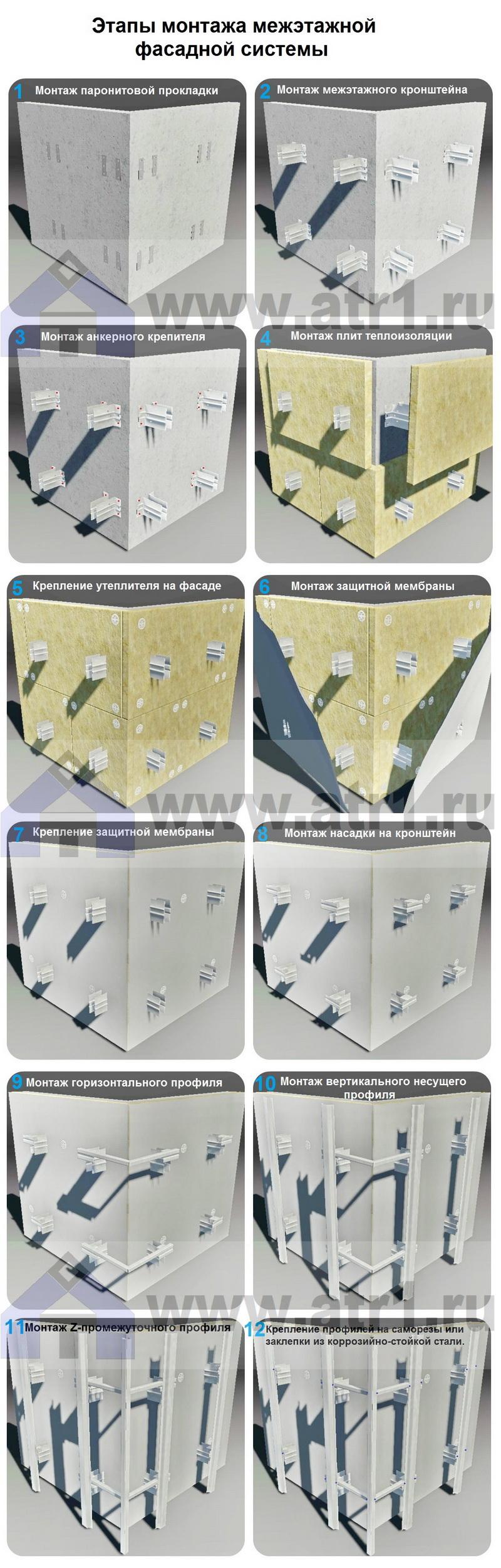 Этапы монтажа межэтажной фасадной системы